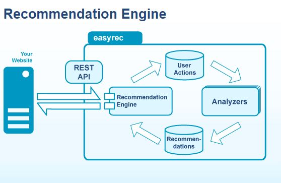 Easyrec integrate recommender engine in your website open source easyrec integrate recommender engine in your website open source mypapit gnulinux ccuart